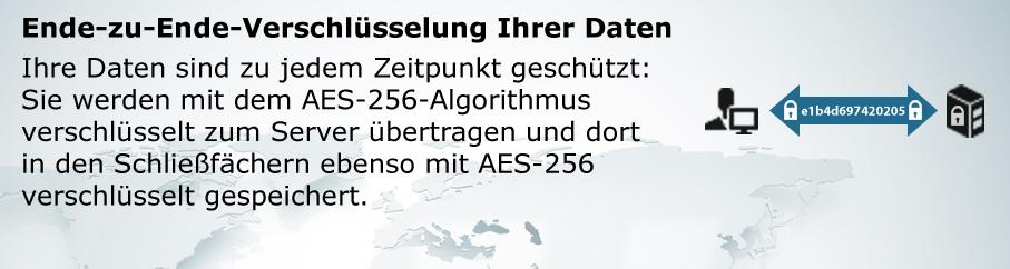 Ende-zu-Ende-Verschlüsselung Ihrer Daten